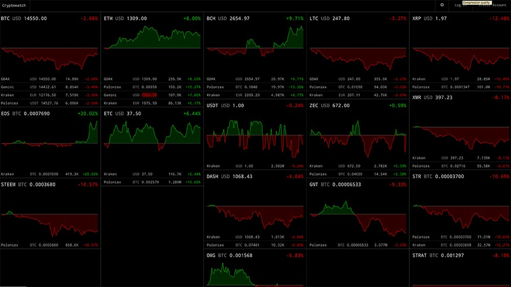 To Decide Which Cryptos You Want Displayed At The Top Level And Also Allowing Fiddle With Lots Of Bells Whistles On Individual Charts